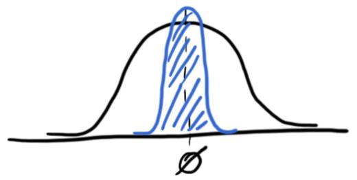 Gauß-Verteilung