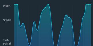Eine gezackte Linie zwischen Wach, Schlaf und Tiefschlaf. Auf der x-Achse stehen Angaben zu Uhrzeitstunden: 1, 3, 4, 5, 6, 7 und 8.