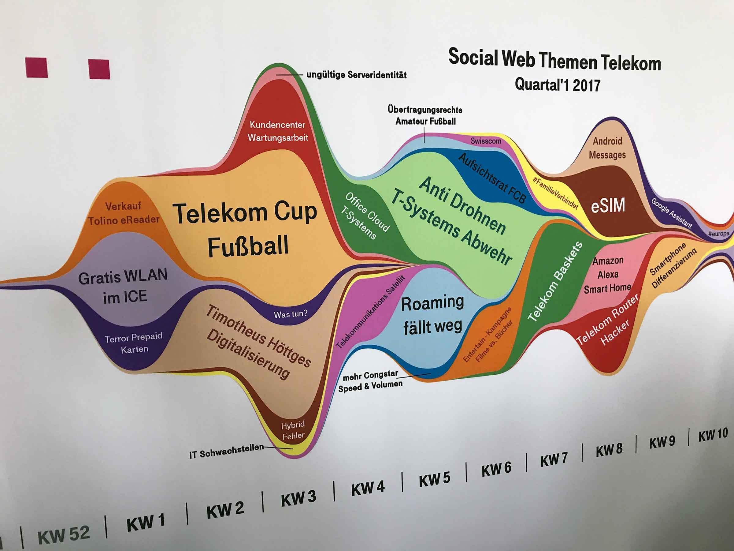 """Ein Diagram, das Anfragehäufigkeiten pro Kalenderwoche sowie die beherrschenden Themen zeigt, zum Beispiel Anfang des Jahres """"Telekom Cup Fußball"""" oder Telekom-Fehler."""