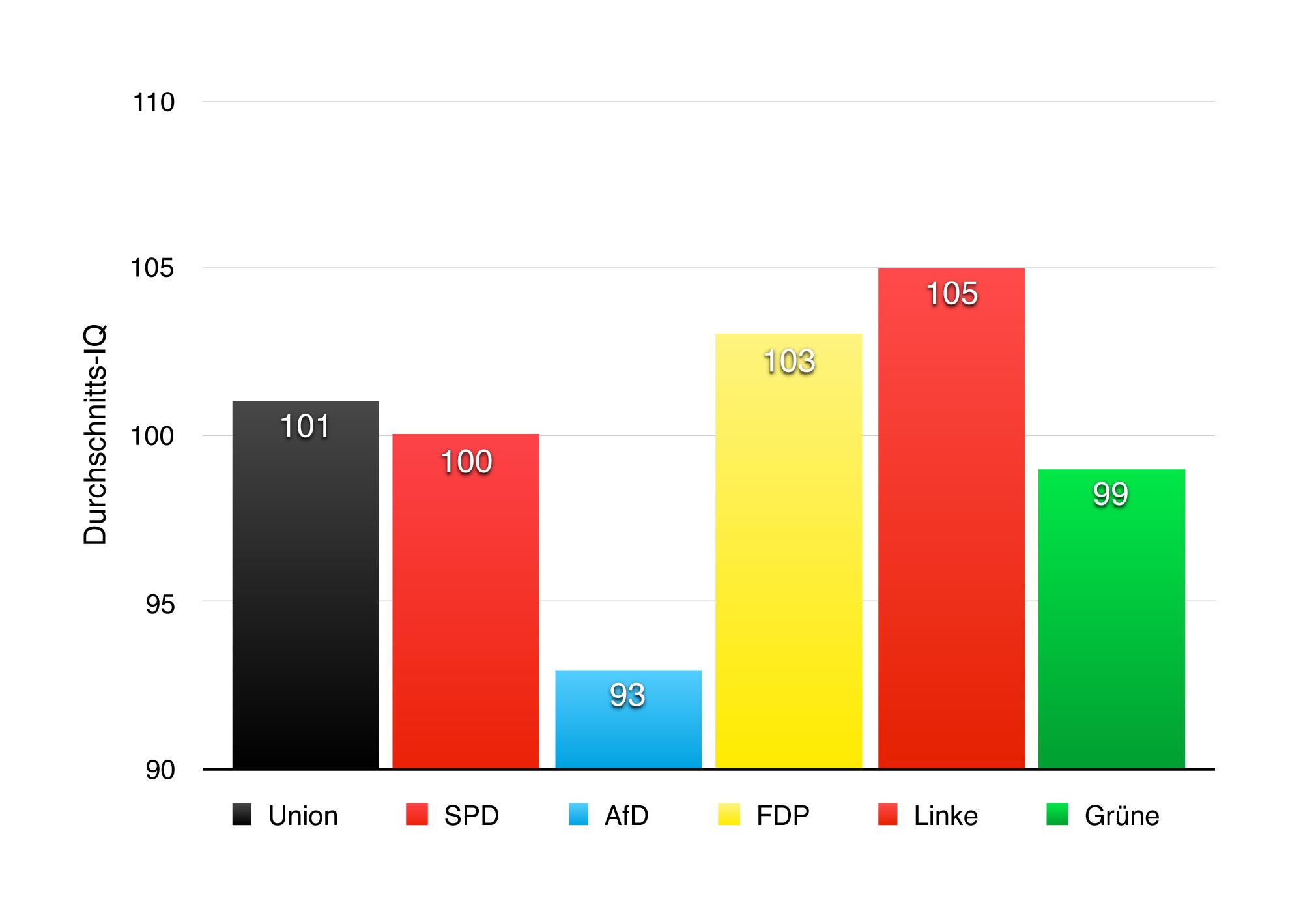 Sechs verschiedenfarbige Balken mit den Ergebnissen (durchschnittlicher IQ): Union: 101 - SPD: 100 - AfD: 93 - FDP: 103 - Linke: 105 - Grüne: 99