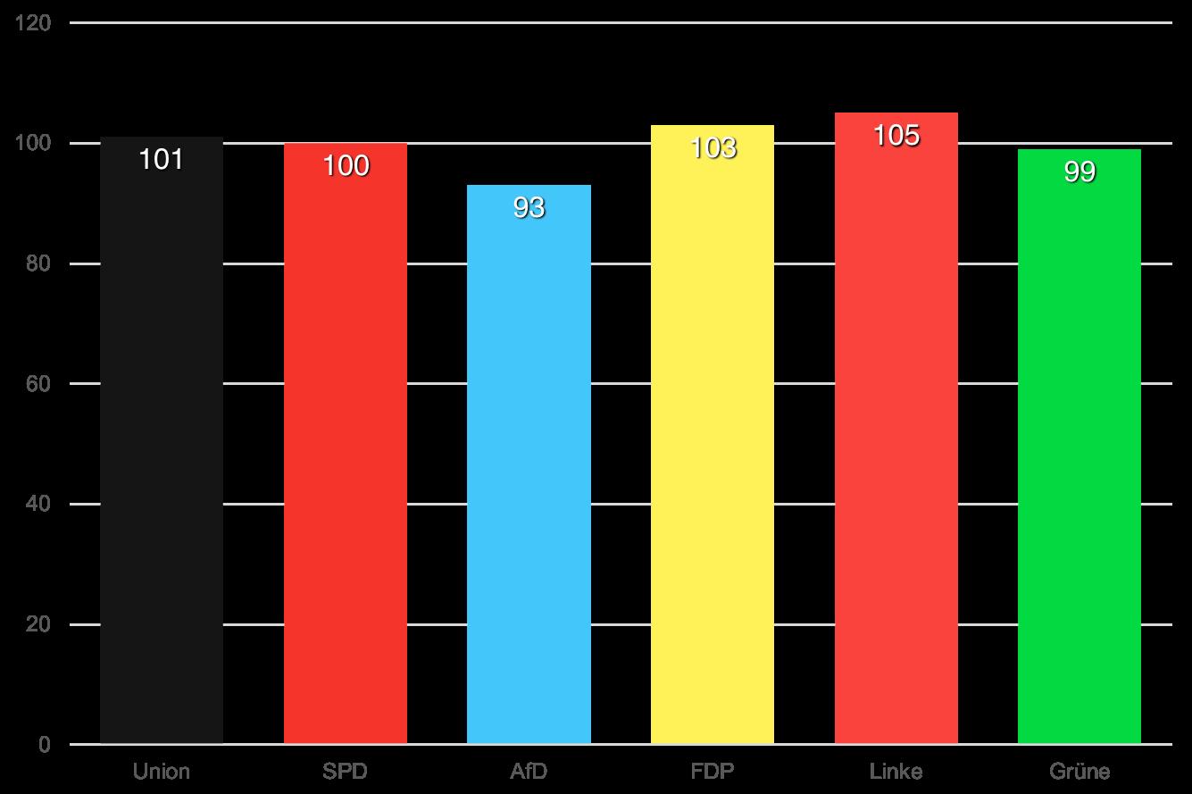 Die gleichen Daten wie zuvor, aber auf einer Achse, die bei 0 und nicht bei 90 beginnt.