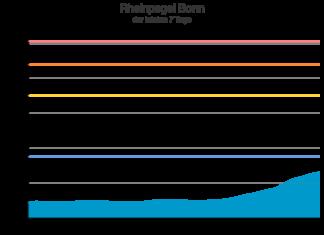 Man sieht einen deutlichen Anstieg des Pegels von etwa einem Meter auf über 2,50 Meter in den letzten zwei Tagen.